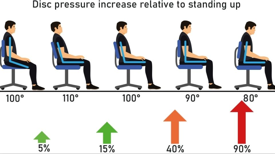 prssure on body from different sitting angle chart