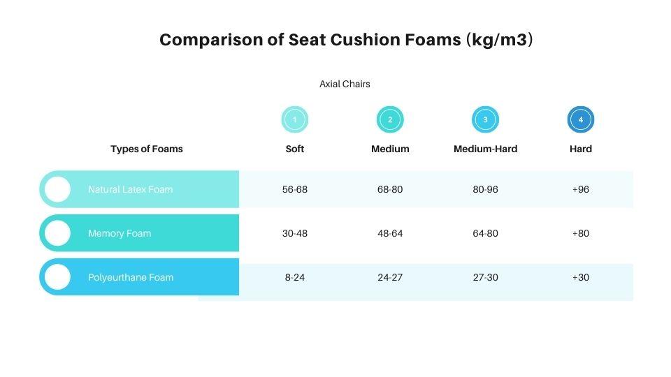 seat foam density chart