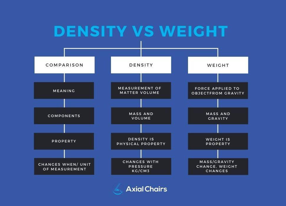foam density vs weight chart