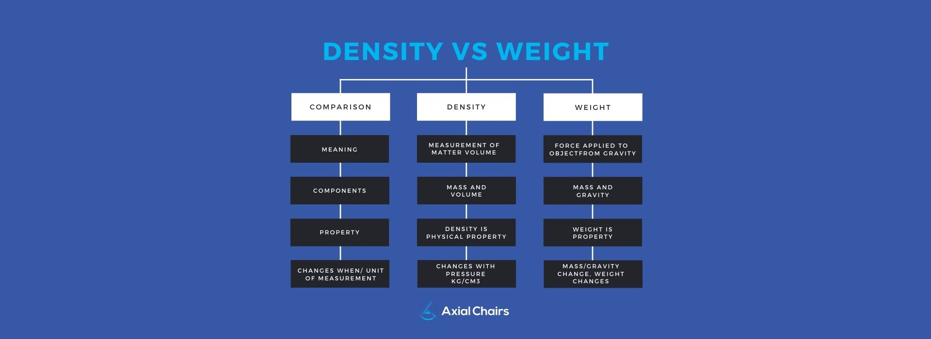 density vs weight seat cushions