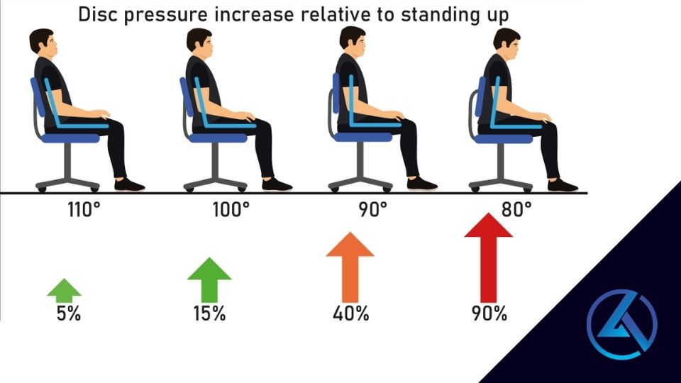 drawing of 4 different seating loading positions
